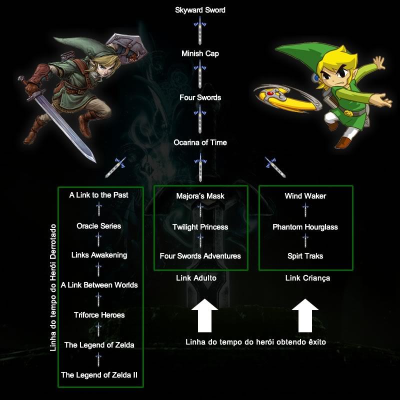 Zelda - Timeline
