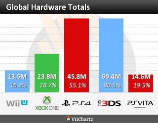 As vendas do Wii U não ajudaram